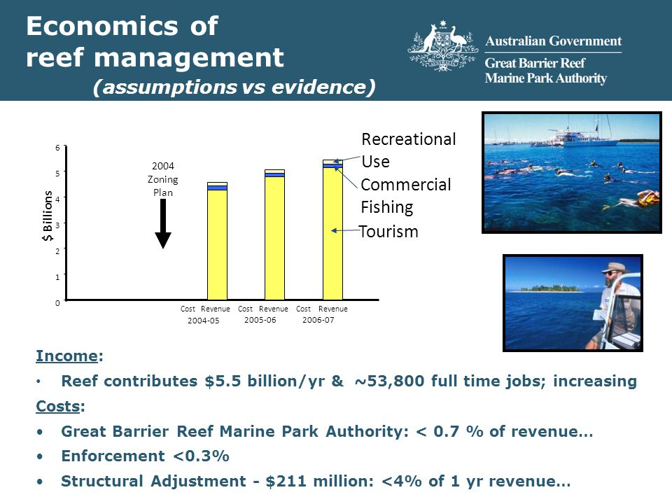 $ Billions Revenue Tourism Commercial Fishing Recreational Use Revenue Cost Revenue 2004 Zoning Plan Economics of reef management (assumptions vs evidence) Income: Reef contributes $5.5 billion/yr & ~53,800 full time jobs; increasing Costs: Great Barrier Reef Marine Park Authority: < 0.7 % of revenue… Enforcement <0.3% Structural Adjustment - $211 million: <4% of 1 yr revenue…