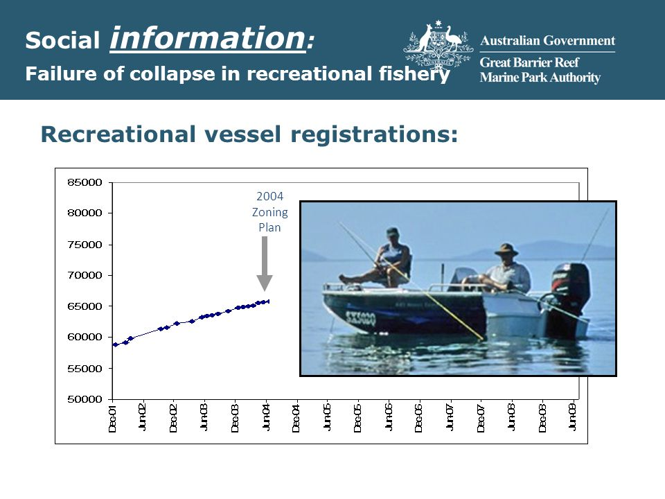 Social information : Failure of collapse in recreational fishery 2004 Zoning Plan Recreational vessel registrations:
