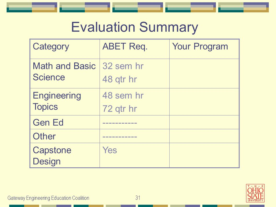 Gateway Engineering Education Coalition31 Evaluation Summary CategoryABET Req.Your Program Math and Basic Science 32 sem hr 48 qtr hr Engineering Topics 48 sem hr 72 qtr hr Gen Ed Other Capstone Design Yes