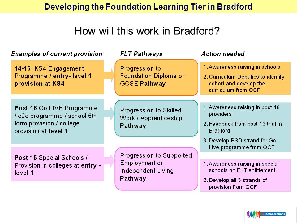 Developing the Foundation Learning Tier in Bradford How will this work in Bradford