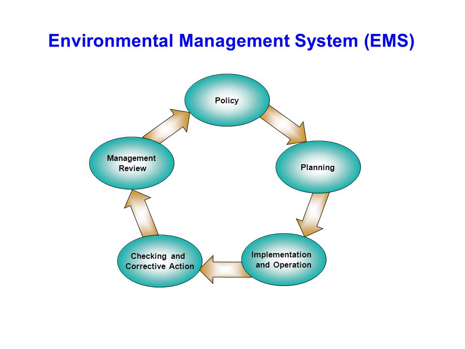 Environmental Management System (EMS) Policy Management Review Implementation and Operation Checking and Corrective Action Planning