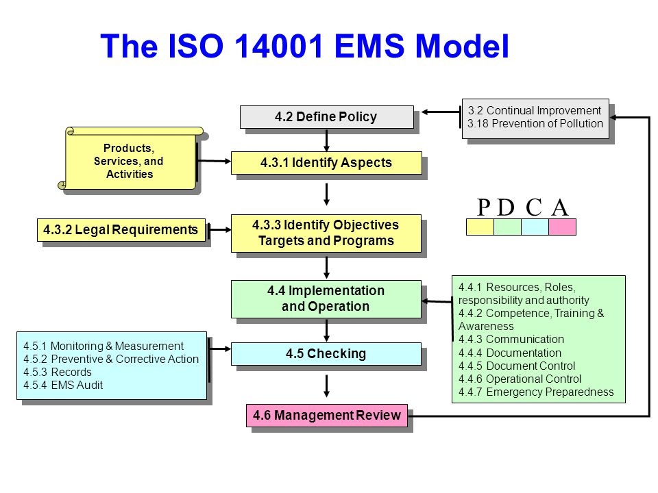 The ISO 14001 EMS Model 4.5.1 Monitoring & Measurement 4.5.2 Preventive & Corrective Action 4.5.3 Records 4.5.4 EMS Audit 4.5.1 Monitoring & Measurement 4.5.2 Preventive & Corrective Action 4.5.3 Records 4.5.4 EMS Audit 4.4.1 Resources, Roles, responsibility and authority 4.4.2 Competence, Training & Awareness 4.4.3 Communication 4.4.4 Documentation 4.4.5 Document Control 4.4.6 Operational Control 4.4.7 Emergency Preparedness 4.2 Define Policy 4.3.1 Identify Aspects 4.3.2 Legal Requirements 4.3.3 Identify Objectives Targets and Programs 4.3.3 Identify Objectives Targets and Programs 4.4 Implementation and Operation 4.4 Implementation and Operation 4.5 Checking 4.6 Management Review 3.2 Continual Improvement 3.18 Prevention of Pollution Products, Services, and Activities P D C A