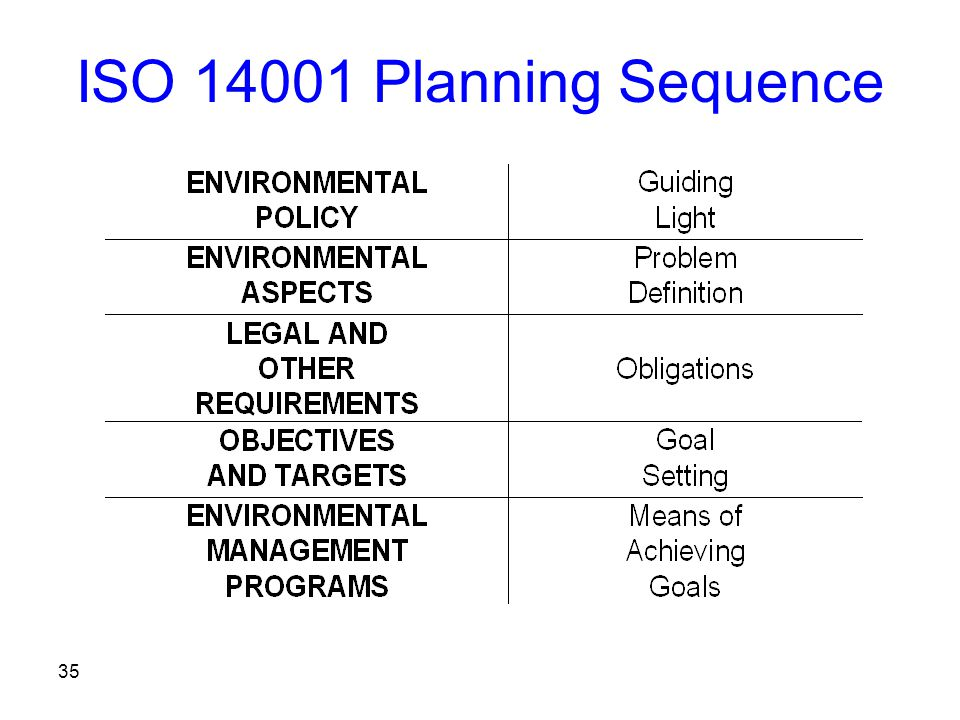 35 ISO 14001 Planning Sequence