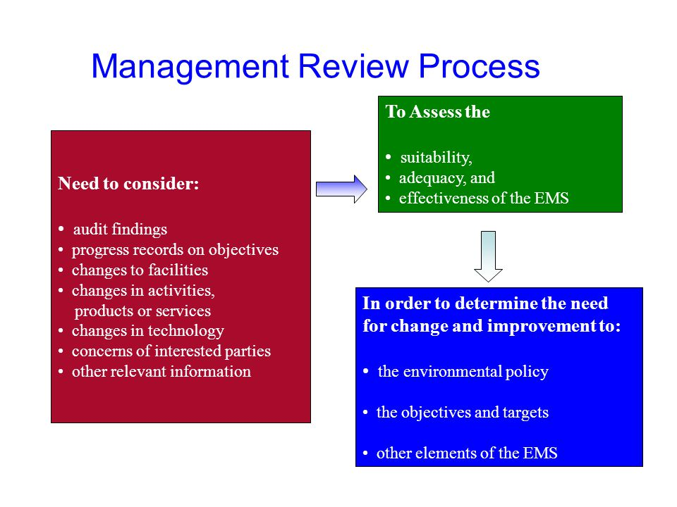 Management Review Process Need to consider: audit findings progress records on objectives changes to facilities changes in activities, products or services changes in technology concerns of interested parties other relevant information To Assess the suitability, adequacy, and effectiveness of the EMS In order to determine the need for change and improvement to: the environmental policy the objectives and targets other elements of the EMS