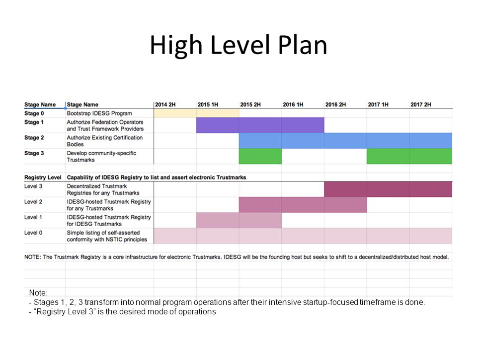 High Level Plan Note: - Stages 1, 2, 3 transform into normal program operations after their intensive startup-focused timeframe is done.