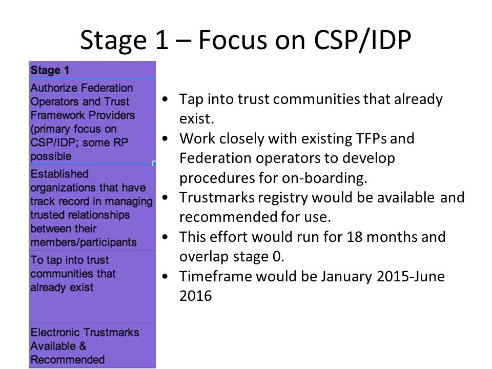 Stage 1 – Focus on CSP/IDP Tap into trust communities that already exist.