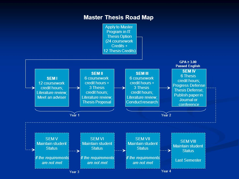 thesis roadmap