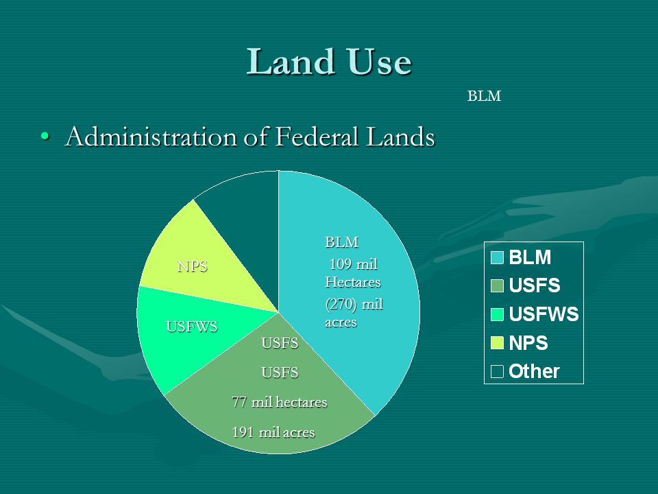 Land Use in the United States Managed by two US Agencies US Department of the interiorUS Department of the interior –#1 The Bureau of Land Mngmnt (BLM) national resource land 109 million hectares (270mil acres) –#3 Fish and Wildlife Services (FWS) National Wildlife refuges 37 million hectares (92 mil acres) –#4 The National Park Services (NPS) National Park System 34 million hectares (84 mil acres) US Department of AgricultureUS Department of Agriculture –#2 US Forest Services (USFS) National Forests 77 million hectares (191 million acres)