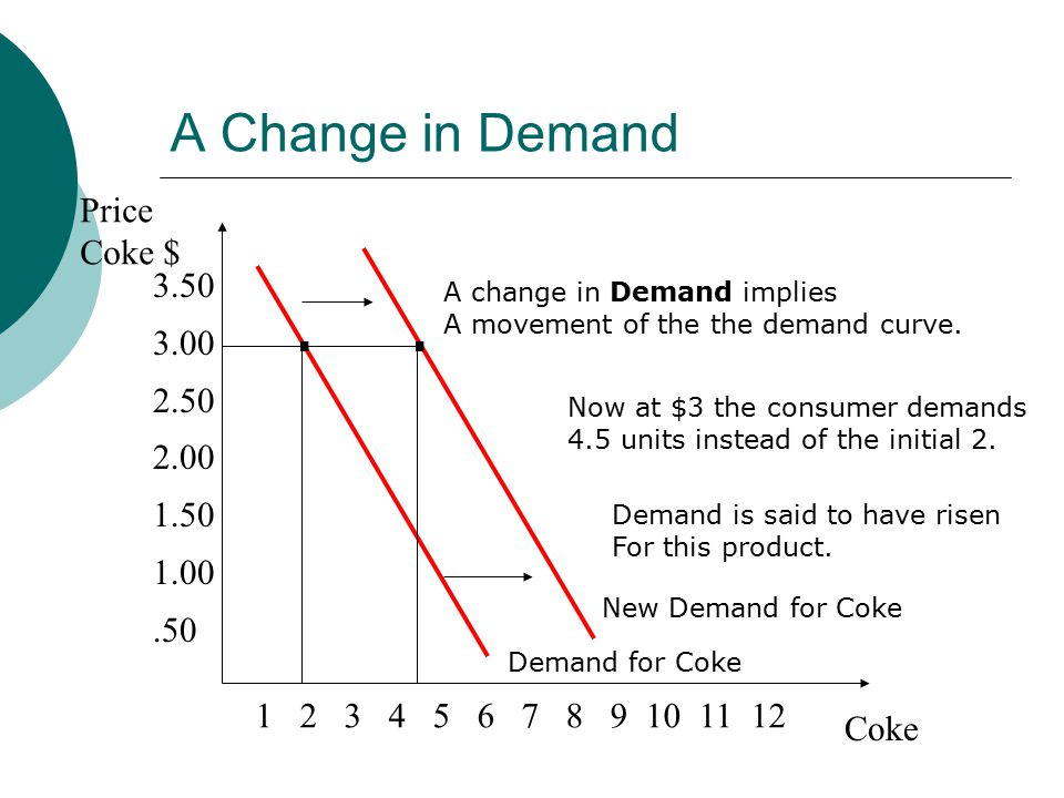 A Change in Demand Price Coke $ Coke Demand for Coke..