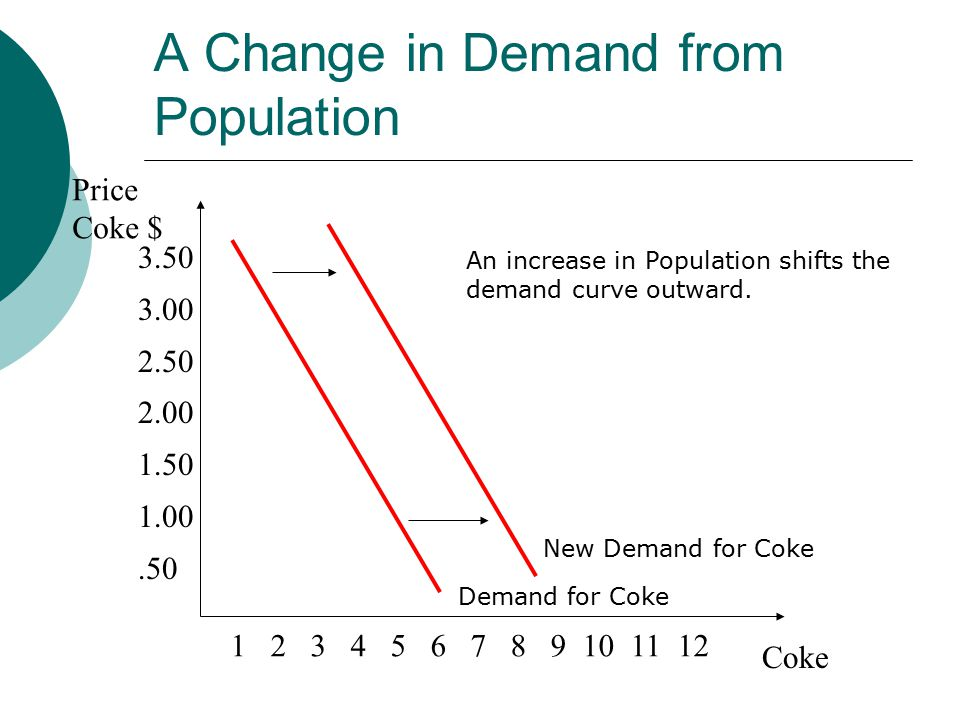 A Change in Demand from Population Price Coke $ Coke Demand for Coke An increase in Population shifts the demand curve outward.