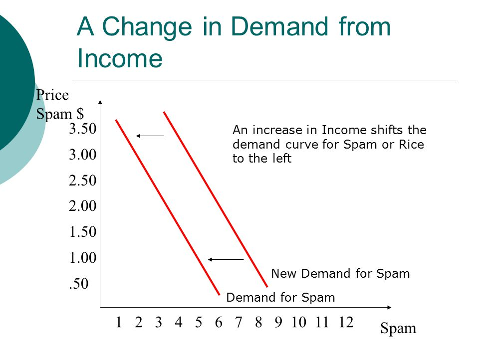A Change in Demand from Income Price Spam $ Spam Demand for Spam An increase in Income shifts the demand curve for Spam or Rice to the left New Demand for Spam
