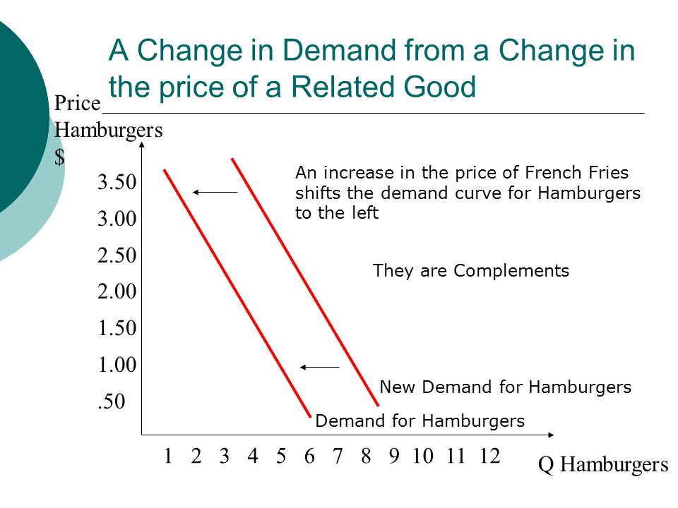 A Change in Demand from a Change in the price of a Related Good Price Hamburgers $ Q Hamburgers Demand for Hamburgers An increase in the price of French Fries shifts the demand curve for Hamburgers to the left New Demand for Hamburgers They are Complements