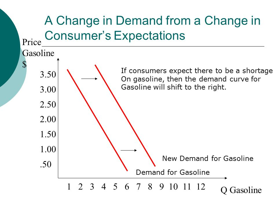 A Change in Demand from a Change in Consumer's Expectations Price Gasoline $ Q Gasoline Demand for Gasoline If consumers expect there to be a shortage On gasoline, then the demand curve for Gasoline will shift to the right.