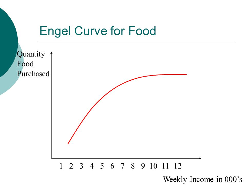 Engel Curve for Food Quantity Food Purchased Weekly Income in 000's