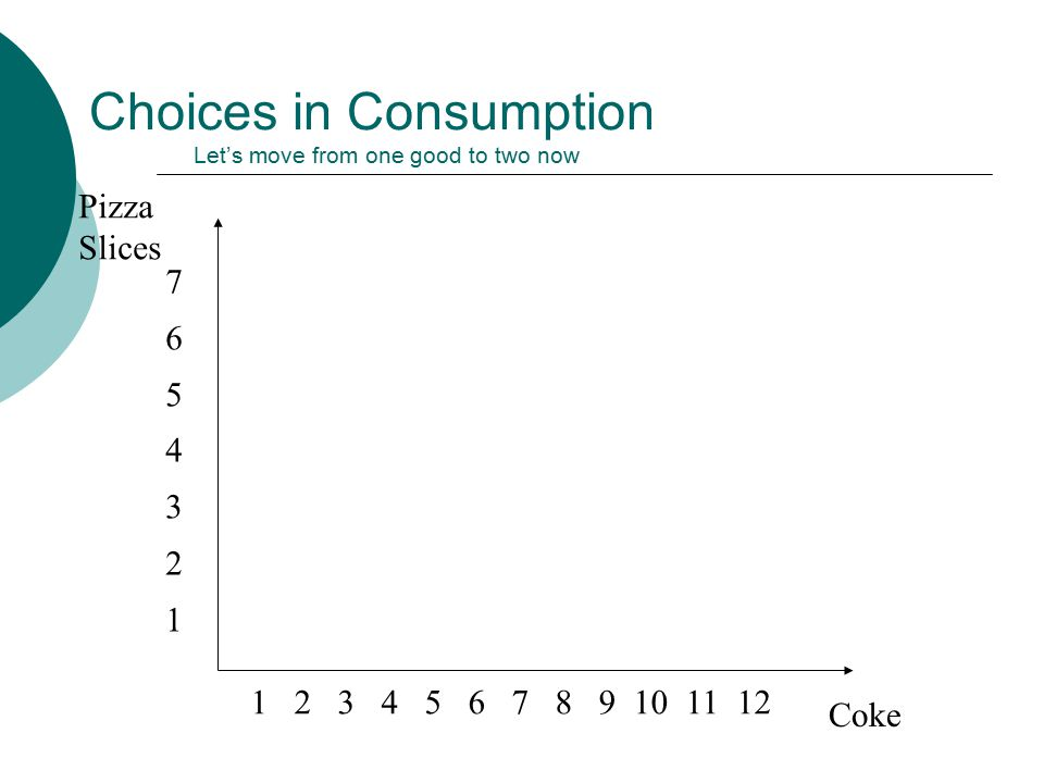 Choices in Consumption Let's move from one good to two now Pizza Slices Coke