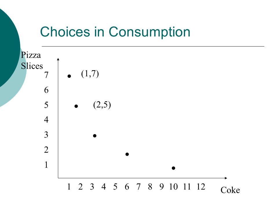 Pizza Slices Coke (1,7) (2,5) Choices in Consumption