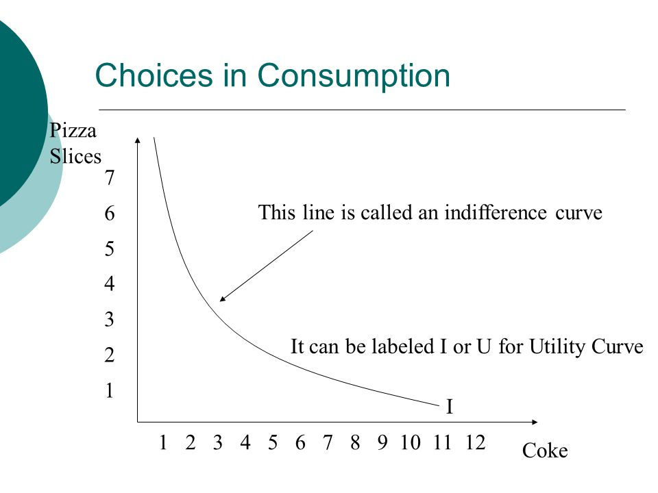 Pizza Slices Coke This line is called an indifference curve It can be labeled I or U for Utility Curve I Choices in Consumption