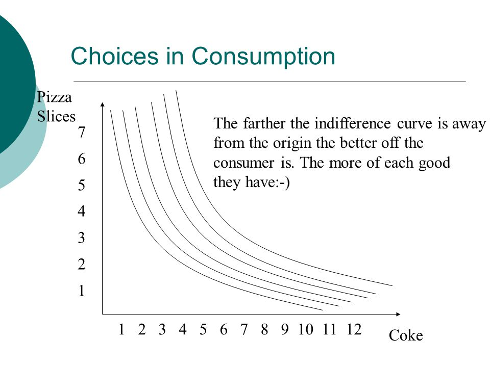 Pizza Slices Coke The farther the indifference curve is away from the origin the better off the consumer is.