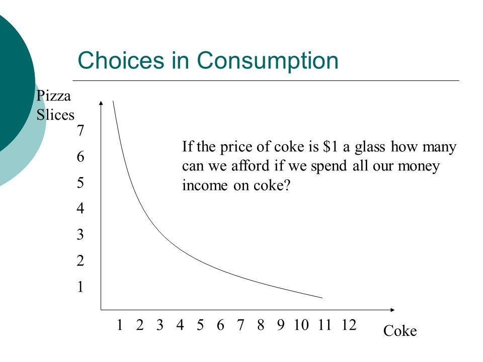 Choices in Consumption Pizza Slices Coke If the price of coke is $1 a glass how many can we afford if we spend all our money income on coke