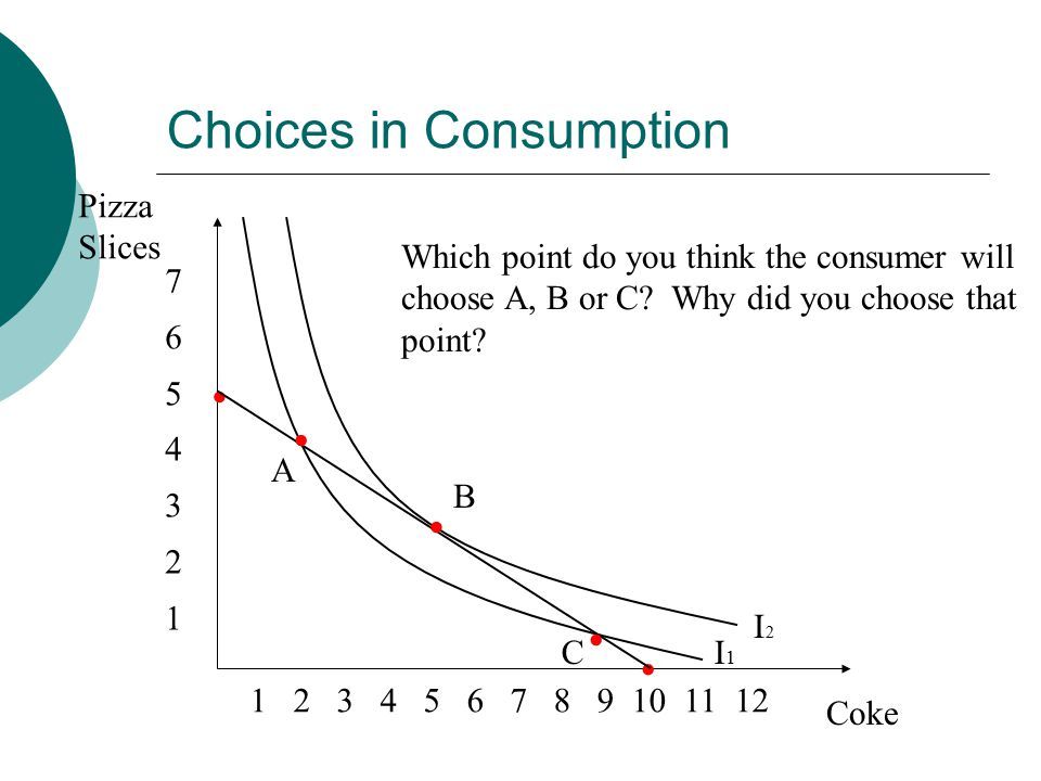 Choices in Consumption Pizza Slices Coke Which point do you think the consumer will choose A, B or C.