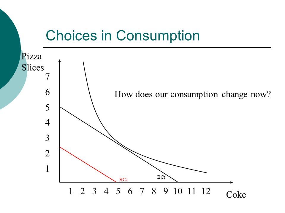 Choices in Consumption Pizza Slices Coke How does our consumption change now.