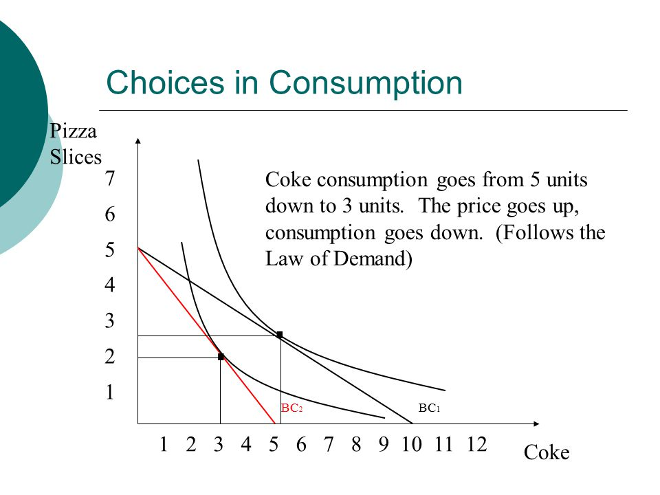Choices in Consumption Pizza Slices Coke Coke consumption goes from 5 units down to 3 units.