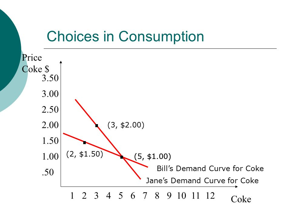 Choices in Consumption Price Coke $ Coke