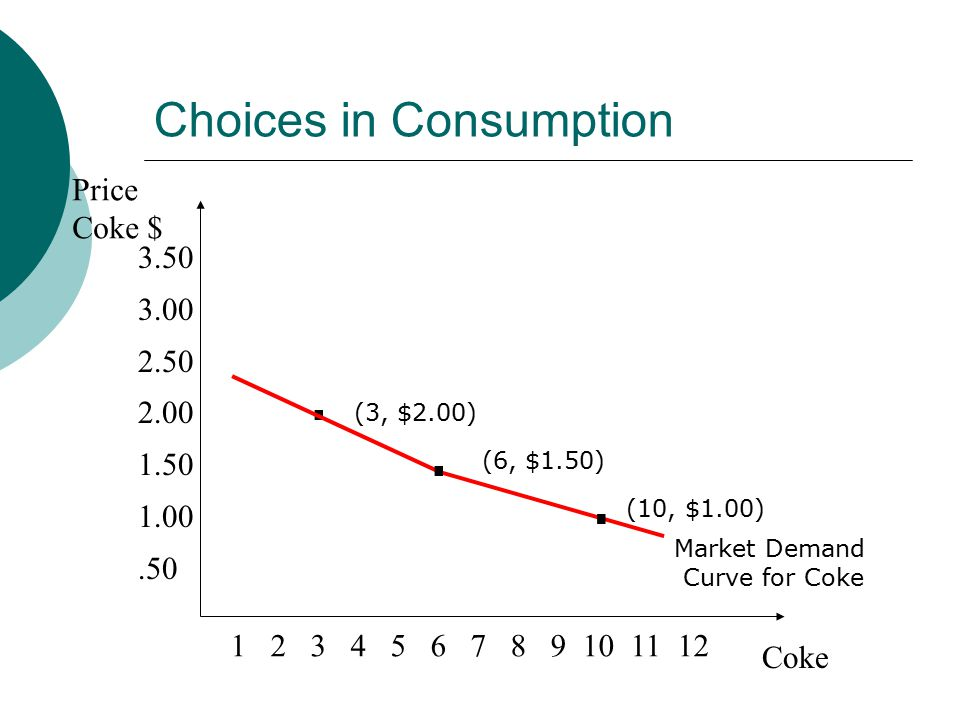 Choices in Consumption Price Coke $ Coke (6, $1.50) (10, $1.00).