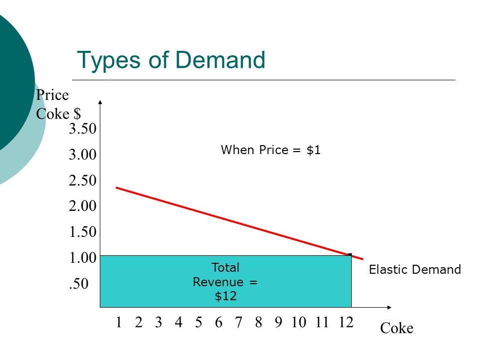 Types of Demand Price Coke $ Coke Elastic Demand.