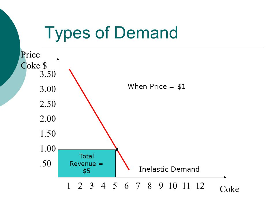 Types of Demand Price Coke $ Coke Inelastic Demand Total Revenue = $5 When Price = $1.