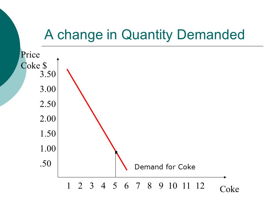 A change in Quantity Demanded Price Coke $ Coke Demand for Coke.