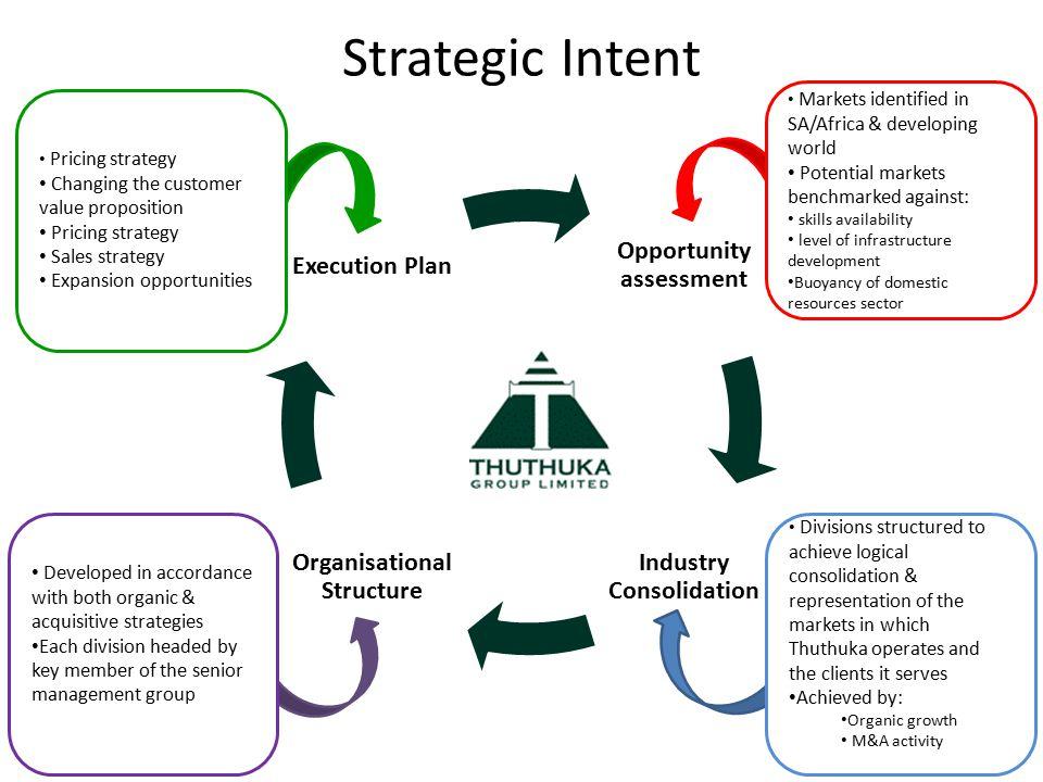dell strategic intent