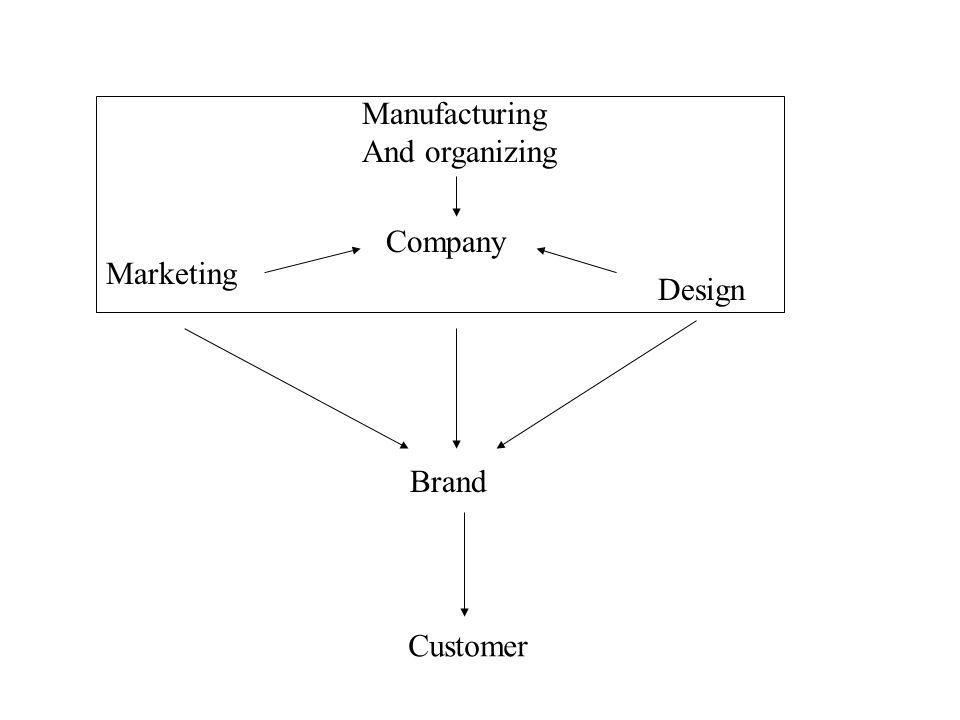 Company Design Brand Marketing Manufacturing And organizing Customer