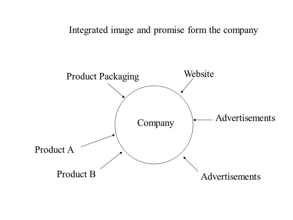Integrated image and promise form the company Company Product A Product B Product Packaging Website Advertisements