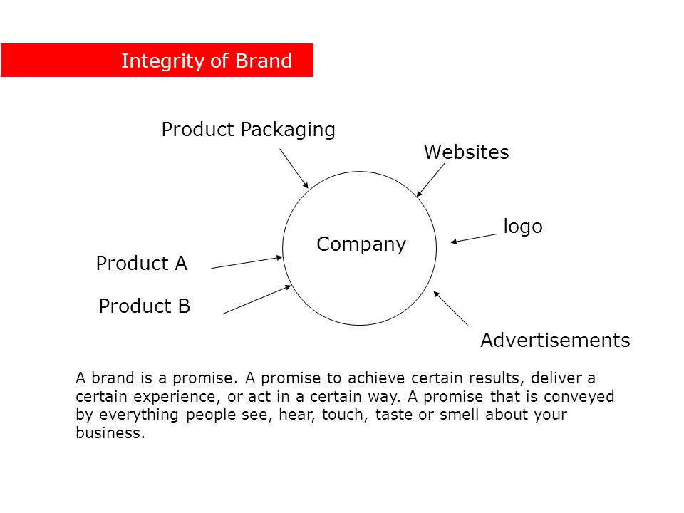 Company Product A Product B Product Packaging Websites Advertisements A brand is a promise.