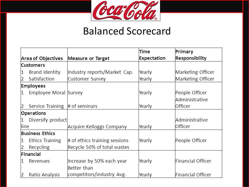 nike balanced scorecard