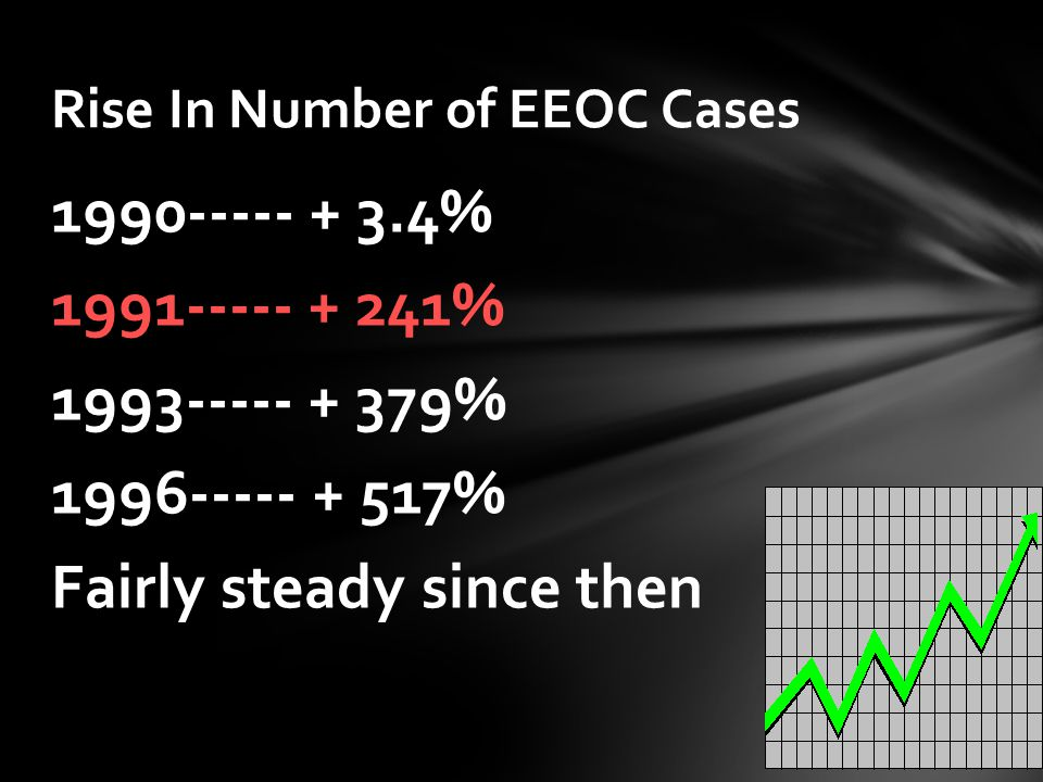 % % % % Fairly steady since then Rise In Number of EEOC Cases