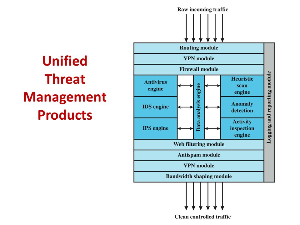 Unified Threat Management Products