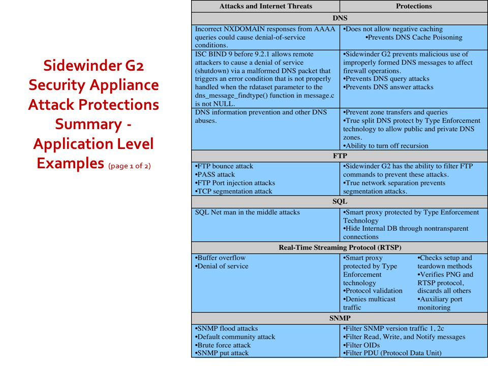 Sidewinder G2 Security Appliance Attack Protections Summary - Application Level Examples (page 1 of 2)