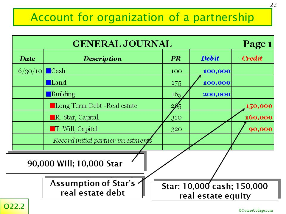 ©CourseCollege.com 22 Account for organization of a partnership O ,000 Will; 10,000 Star Star: 10,000 cash; 150,000 real estate equity Assumption of Star's real estate debt