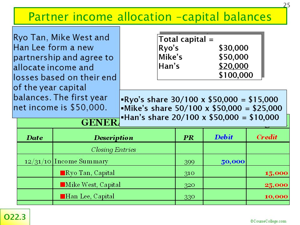 ©CourseCollege.com 25 Partner income allocation –capital balances O22.3 Total capital = Ryo's $30,000 Mike's $50,000 Han's $20,000 $100,000 Total capital = Ryo's $30,000 Mike's $50,000 Han's $20,000 $100,000 Ryo Tan, Mike West and Han Lee form a new partnership and agree to allocate income and losses based on their end of the year capital balances.