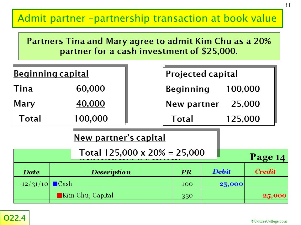 ©CourseCollege.com 31 Admit partner –partnership transaction at book value O22.4 Partners Tina and Mary agree to admit Kim Chu as a 20% partner for a cash investment of $25,000.