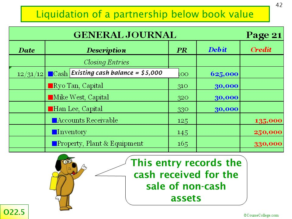 ©CourseCollege.com 42 Liquidation of a partnership below book value O22.5 This entry records the cash received for the sale of non-cash assets Existing cash balance = $5,000