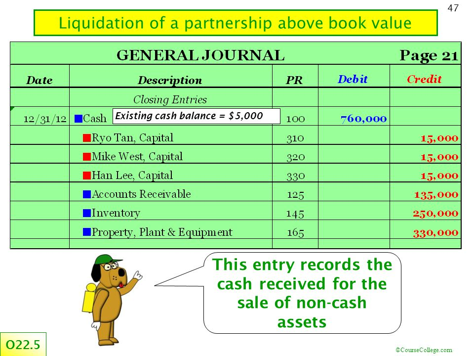 ©CourseCollege.com 47 Liquidation of a partnership above book value O22.5 This entry records the cash received for the sale of non-cash assets Existing cash balance = $5,000