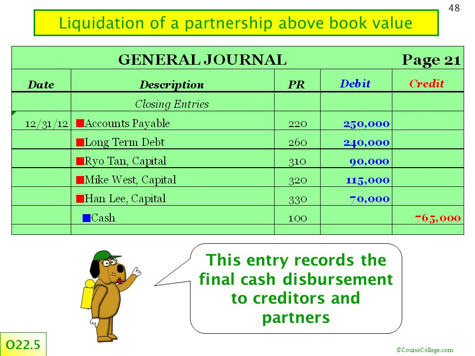 ©CourseCollege.com 48 Liquidation of a partnership above book value O22.5 This entry records the final cash disbursement to creditors and partners