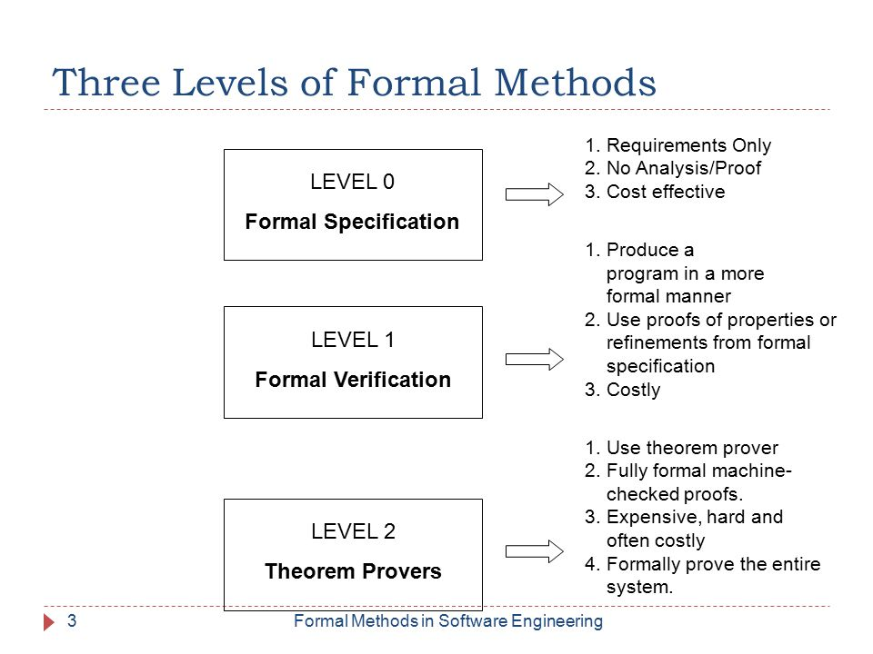 Three Levels of Formal Methods 1. Requirements Only 2.