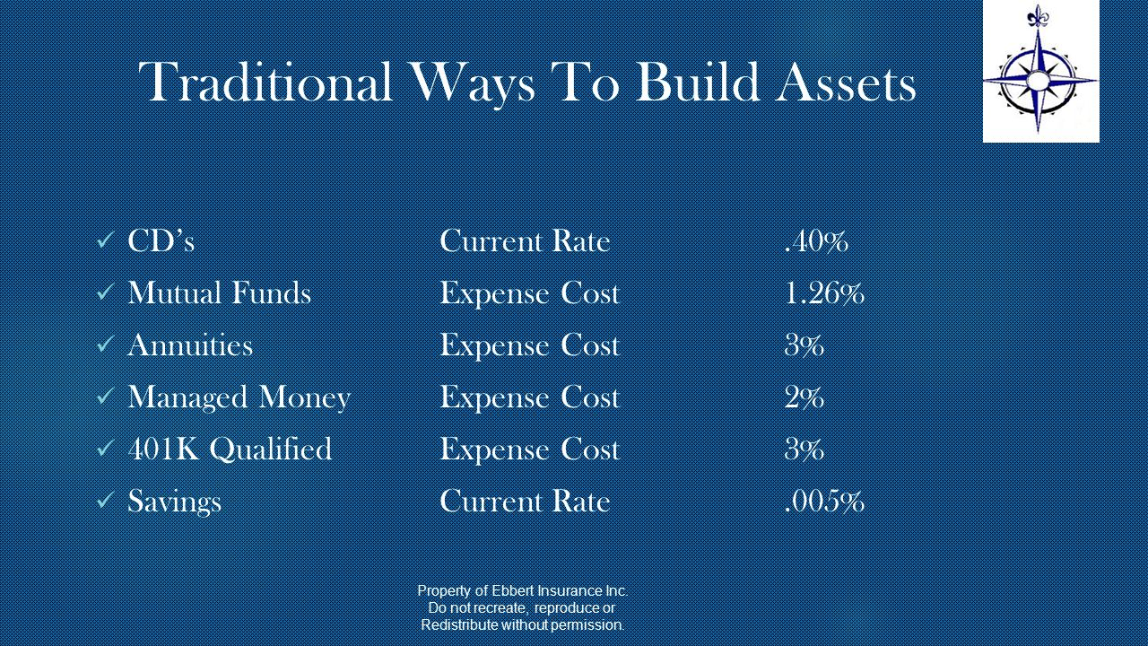 Traditional Ways To Build Assets CD's Current Rate.40% Mutual Funds Expense Cost 1.26% Annuities Expense Cost 3% Managed MoneyExpense Cost 2% 401K Qualified Expense Cost 3% Savings Current Rate.005% Property of Ebbert Insurance Inc.