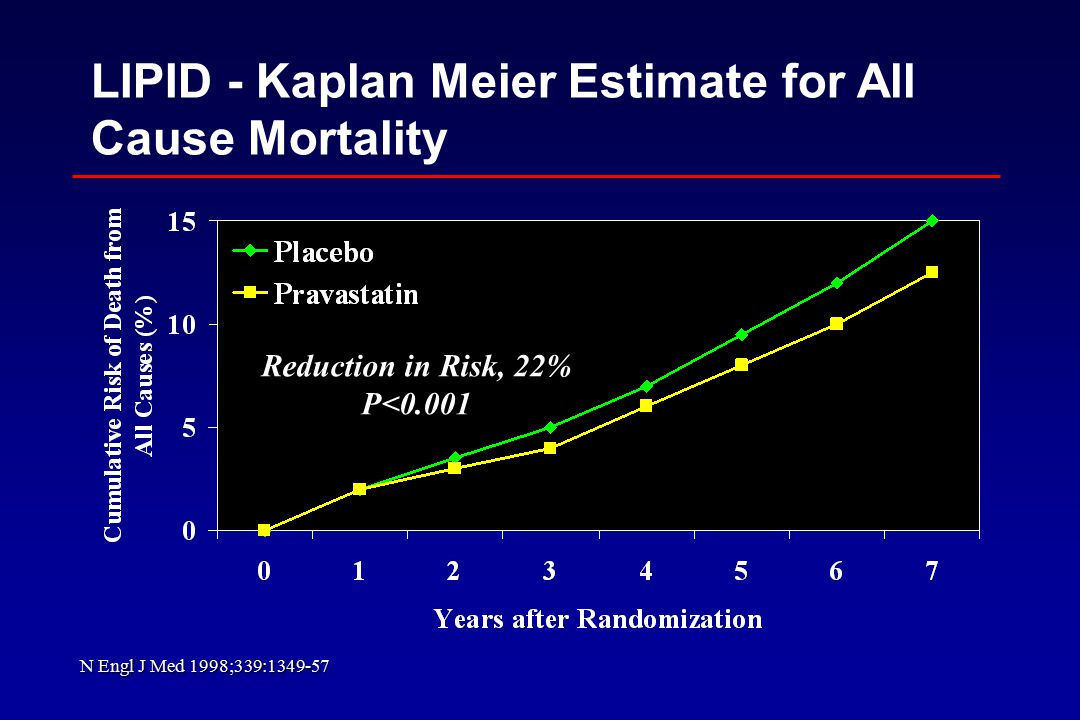LIPID - Kaplan Meier Estimate for All Cause Mortality Reduction in Risk, 22% P<0.001 N Engl J Med 1998;339:
