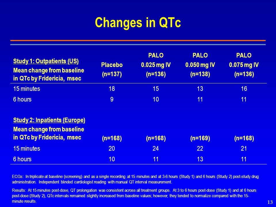 13 Changes in QTc Study 1: Outpatients (US) Mean change from baseline in QTc by Fridericia, msec Placebo (n=137) PALO mg IV (n=136) PALO mg IV (n=138) PALO mg IV (n=136) 15 minutes hours91011 Study 2: Inpatients (Europe) Mean change from baseline in QTc by Fridericia, msec (n=168) (n=169)(n=168) 15 minutes hours ECGs: In triplicate at baseline (screening) and as a single recording at 15 minutes and at 3-6 hours (Study 1) and 6 hours (Study 2) post-study drug administration.
