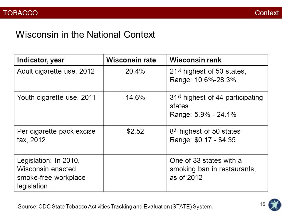 TOBACCO Indicator, yearWisconsin rateWisconsin rank Adult cigarette use, %21 st highest of 50 states, Range: 10.6%-28.3% Youth cigarette use, %31 st highest of 44 participating states Range: 5.9% % Per cigarette pack excise tax, 2012 $2.528 th highest of 50 states Range: $ $4.35 Legislation: In 2010, Wisconsin enacted smoke-free workplace legislation One of 33 states with a smoking ban in restaurants, as of 2012 Wisconsin in the National Context Source: CDC State Tobacco Activities Tracking and Evaluation (STATE) System.